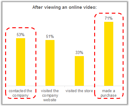 Graph of Actions After Viewing a Video