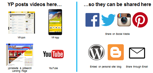 YP posts to yp.com, yp App, ypWebsite & ypSearch landing page, and Youtube to that they can be shared on Facebook, Twitter, Instagram, Pinterest, Personal Blogs, and Email